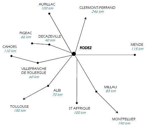 Situation géographique du CDDS, Distances avec les principales grandes villes alentours